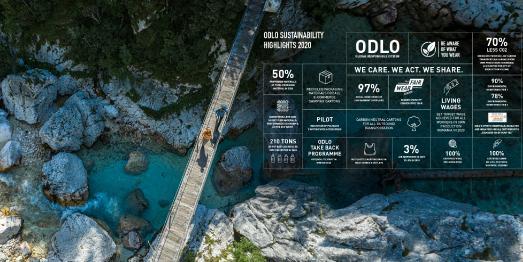 ODLO verfolgt seine Nachhaltigkeitsziele erfolgreich
