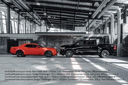 Kraftstoffverbrauch komb. Ram 1500: 14,9 l/100km; CO2 -Emissionen komb.:352 g/km; Effizienzklasse: G Kraftstoffverbrauch komb. Dodge Challenger: 13,1 l/1000km; CO2 -Emissionen komb.:328 g/km; Effizienzklasse: G Combined fuel consumption Ram 1500: 14.9 l / 100km; Combined CO2 emissions: 352 g / km; Efficiency class: G Combined fuel consumption Dodge Challenger: 13.1 l / 1000km; Combined CO2 emissions: 328 g / km; Efficiency class: G