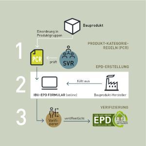 kleiner EPD Prozess