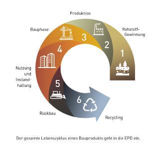 Lebenszyklus eines Bauprodukts