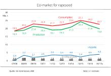 Large shortfalls in EU rapeseed market