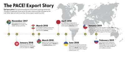PACE Export Story EN