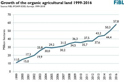 Since 1999, the organic area has increased by about 46 million hectares
