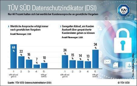 TÜV SÜD DSI: Daten sammeln JA - Transparenz für Kunden NEIN?