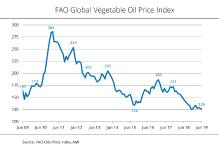 Palm and soybean oil lose a lot of ground