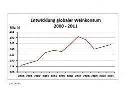 Entwicklung globaler Weinkonsum 2000-2011