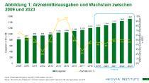 Arzneimittelausgaben weltweit: bis 2023 voraussichtlich bei über 1,5 Billionen US-Dollar - stabiles Wachstum