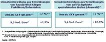 Umsatzwachstum bei Arzneimitteln resultiert aus Spezialgebieten (Jahr 2009, GKV-Rezepte)