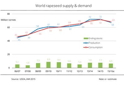 Rapeseed supply is larger than forecast - ending stocks at 6.5 million tonnes