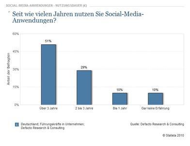 Das Umfrageergebnis bildet die Nutzungsdauer von Social-Media-Anwendungen bei Führungskräften ab