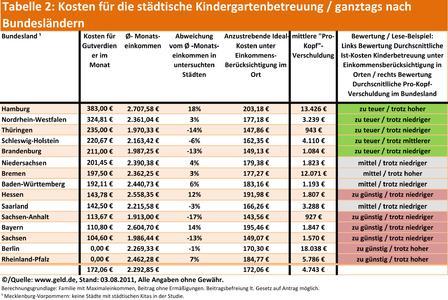 Tabelle 2: Kosten für die städtische Kindergartenbetreuung / ganztags nach Bundesländern