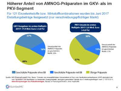 Höherer Anteil von AMNOG Präparaten im GKV  als im PKV Segment. Foto: QuintilesIMS