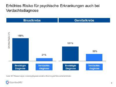 Abbildung 1: Erhöhtes Risiko für psychische Erkrankungen auch bei Verdachtsdiagnose / Quelle: IMS ® Disease Analyzer, Anwendung Regressionsmodell zur Berechnung der Risikowahrscheinlichkeiten