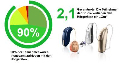 Studienergebnis Verbraucherzufriedenheit & Gesamtnote, Hörgerätestudie 2017/2018