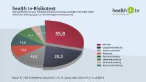 Ein Drittel der Befragten ist von mehreren Risikofaktoren betroffen.