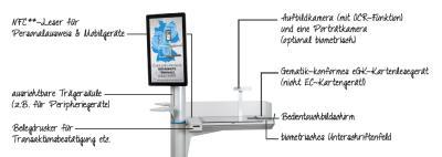 Multifunktionale Ausstattung mit Infotainment für direkte Ansprache und Aufmerksamkeit