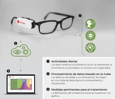 Visualización de los procesos