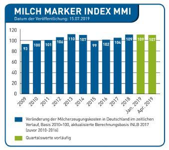 Grafik MMI 7.2019