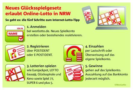 Spielabwicklung bei westlotto.de