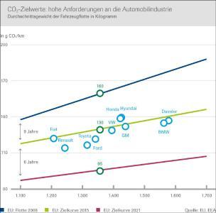 Die CO2-Zielwerte der EU stellen hohe Anforderungen an die Automobilindustrie. Quelle: EU/EEA