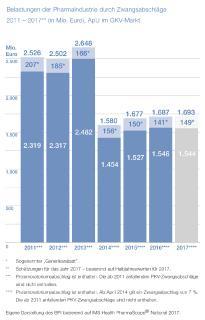 BPI Grafik Belastungen der Pharmaindustrie durch Zwangsabschlaege