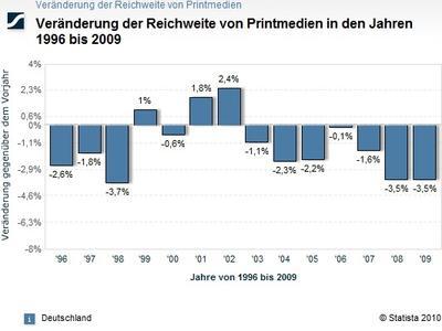 Veränderung der Reichweite von Printmedien in den Jahren 1996 bis 2009 (Copyright Statista 2010)Saraha SocialWeb