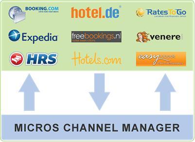 MF ChannelManager Grafik