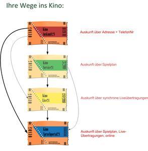 Vier Karten - vier Vorteile
