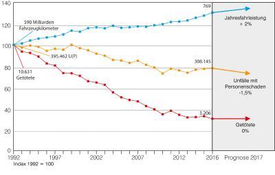 Entwicklung der Fahrleistung (Quelle: DIW; 2017 Schätzung SSP, BASt) sowie der Unfälle mit Personenschaden und der Getöteten in den Jahren 1992 bis 2017 (Grafik: BASt)