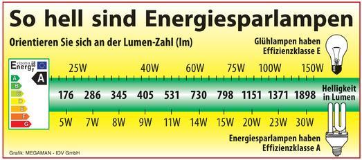 Das Maß für die Helligkeit einer Energiesparlampe ist nicht die Watt-Zahl, sondern die Lumen-Angabe. Je mehr Lumen eine Lampe hat, umso heller ist sie / Foto: Megaman