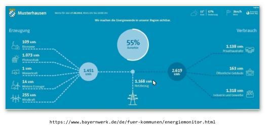 """""""55 Prozent autark"""" hat in diesem Screenshot der Computer für eine Mustergemeinde errechnet. Mit einem Blick können sich Verantwortliche mit dem neuen EnergieMonitor des Bayernwerks in Gemeinden künftig online einen Blick über die Energiesituation in ihrer Kommune verschaffen / Foto: obx-news"""