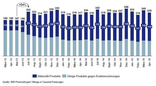 Abbildung 1: Monatliche Mengenentwicklung bei Produkten gegen Erektionsstörungen vor und nach Patentende von Viagra im Juni 2013
