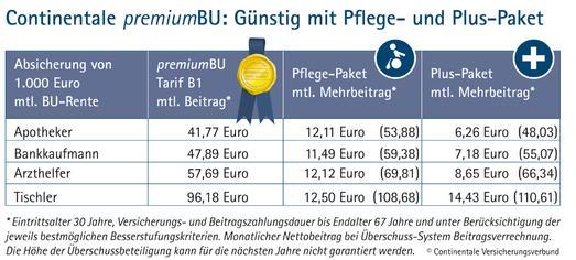 Continentale premiumBU Beitragstabelle