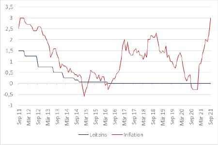 Abbildung 1: Leitzins und Inflation in der Eurozone / Quelle: Eurostat