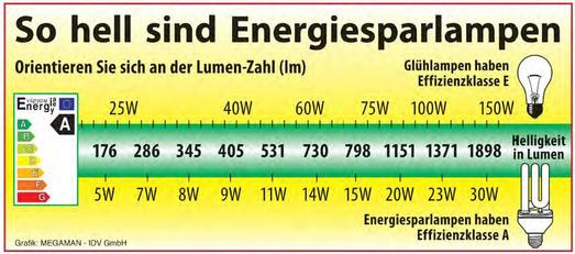 Eine 11 Watt Energiesparlampe muss mindestens 531 Lumen haben, das entspräche einer Glühlampe mit ca. 50 Watt. – Eine 60 Watt Glühlampe hat ca. 700 Lumen, diesen Wert sollte auch die Energiesparlampe mindestens haben. Grafik: MEGAMAN