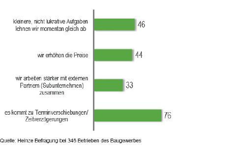 Abb. 2: Welche Auswirkungen haben die Kapazitätsengpässe bei Ihnen? Antworten der Firmen, die überlastet oder sehr stark ausgelastet sind, Quelle: Heinze Befragung bei 346 Betrieben des Baugewerbes