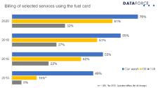 Fuel cards: great potential for digital all-rounders!