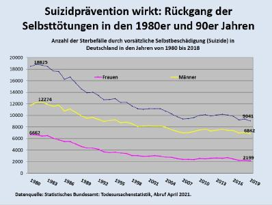 """Rückgang der Suizide: Wie das BVG mit seinem """"Recht"""" auf Beihilfe hart erarbeitete Erfolge der Suizidprävention gefährdet"""