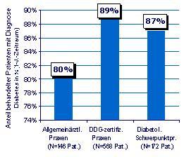 """""""Neu: IMS-Spezialdatenbank zur Diabetesversorgung in zertifizierten und Schwerpunktpraxen"""""""