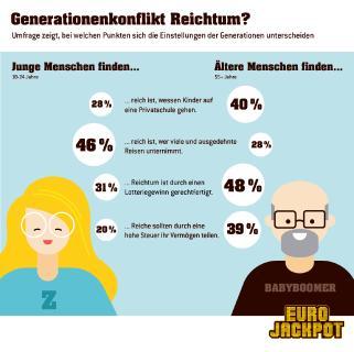 Gibt es einen Generationenkonflikt, wenn es um das Thema Reichtum geht? Die Studie zum Thema Reichtum, die im Auftrag von Eurojackpot durchgeführt wurde, zeigt Unterschiede auf