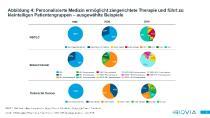 Abbildung 4: Personalisierte Medizin ermöglicht zielgerichtete Therapie und führt zu kleinteiligen Patientengruppen – ausgewählte Beispiele