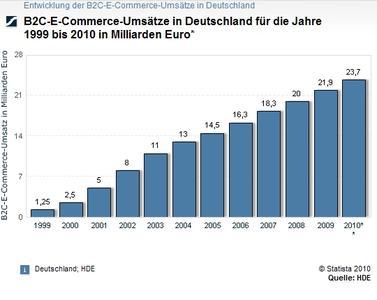 B2C E-Commerce-Umsätze in Deutschland für die Jahre 1999 bis 2010 in Milliarden Euro