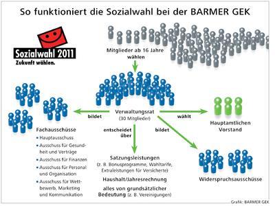 Sozialwahl 2011 - schon mit 16 wählen