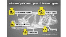 Ten Per Cent Lighter: Next Opel Corsa Weighs Less Than 1,000kg