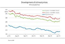 Oilseed meal prices have slightly firmed