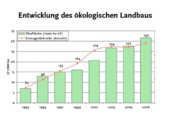 Quelle: Thüringer Landesanstalt für Landwirtschaft (TLL), 2007