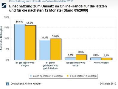 Einschätzung zum Umsatz im Online-Handel für die letzten und für die nächsten 12 Monate (copyright Statista 2010)Saraha SocialWeb