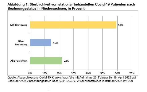 Sterblichkeit von stationär behandelten Covid-19 Patienten nach Beatmungssta-tus in Niedersachsen, in Prozent