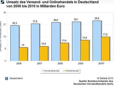 Umsatz des Versand- und Onlinehandels in Deutschland von 2006 bis 2010 in Milliarden Euro