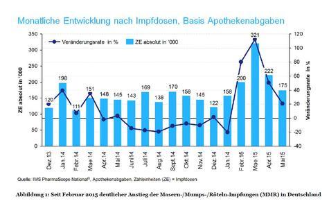Abbildung 1: Seit Februar 2015 deutlicher Anstieg der Masern-/Mumps-/Röteln-Impfungen (MMR) in Deutschland